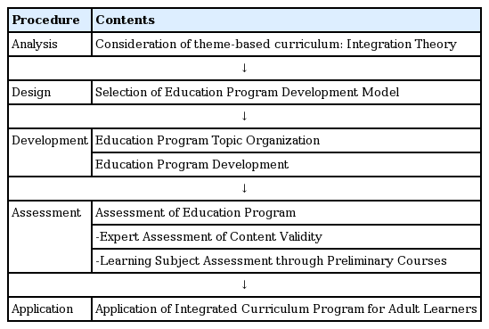 Development and Application of an Integrated Curriculum